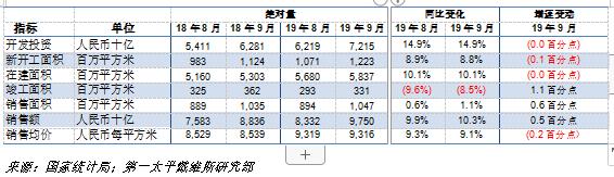 機構:9月商辦疲弱拖累整體土地成交價格 住宅市場走勢基本平穩-中國網地産