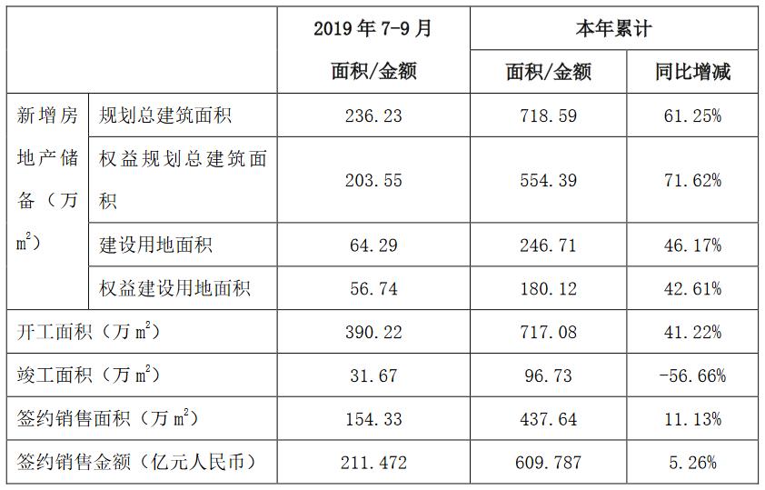 中國鐵建:前3季度房地産版塊累計新簽合同額609億元-中國網地産