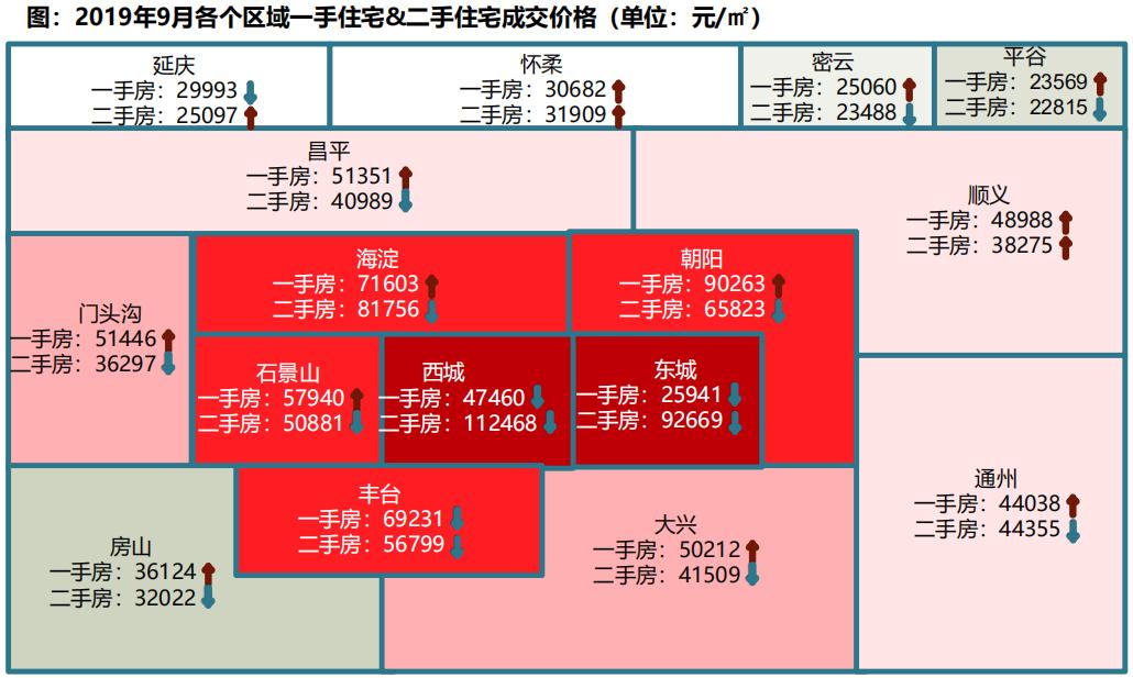 机构:前3季度北京二手住宅成交均价6.4万元/㎡ 同比上涨1.3%-中国网地产