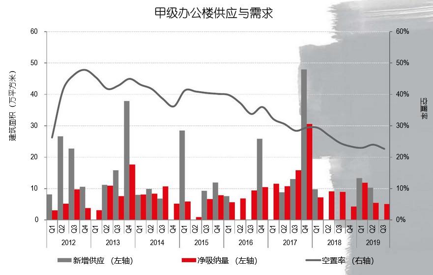 机构:三季度成都办公楼平均租金82.8元/㎡/月 同比增0.5%-中国网地产