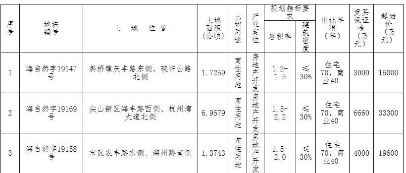 鸿翔7.82亿元竞得浙江省嘉兴海宁市三宗商住地块-中国网地产
