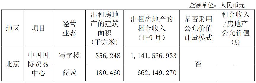 中国国贸:前三季度写字楼租金收入11.42亿元-中国网地产