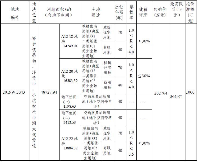 金地22.08亿元竞得东莞寮步1宗商住用地-中国网地产