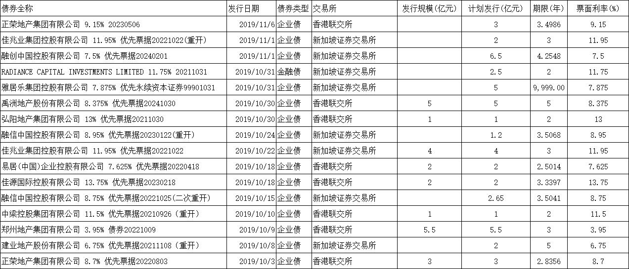 房企单日披露12亿美元融资 年内发债已超590亿美元规模-中国网地产