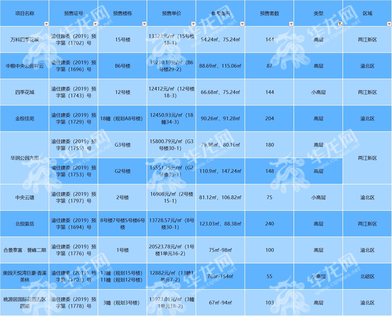 年底推盘潮开启!7623套房源集中上线 南北西三区势均力敌?-中国网地产