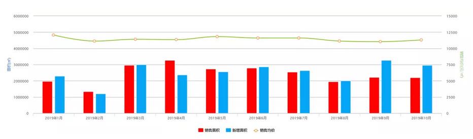 機構:10月重慶房地産市場供應充足 高層産品逐步放量 -中國網地産