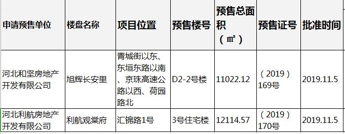 石家庄利航观棠府和旭辉长安里获预售证-中国网地产