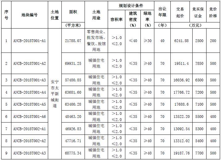 金地13.64億元競得昆明安寧市9宗地塊-中國網地産