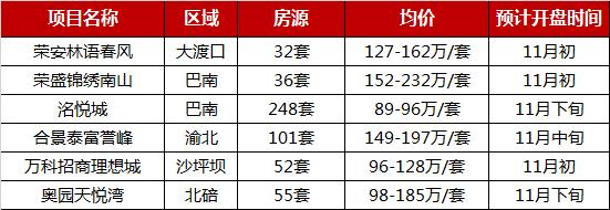 2019年1-10月重庆项目销售量价齐跌 成交持续走低-中国网地产