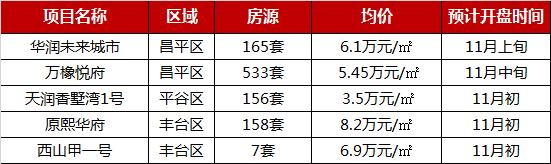 2019年1-10月北京项目行情走势平稳 限竞房为成交主力-中国网地产
