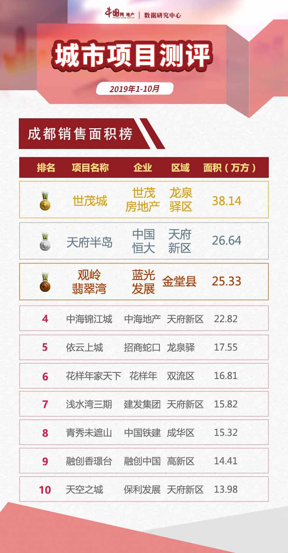 """2019年1-10月成都项目""""银十""""未现 项目认购率仅4成-中国网地产"""
