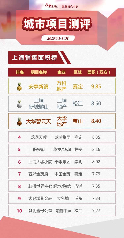 """2019年1-10月上海项目供求双降 """"银十""""分外冷清-中国网地产"""