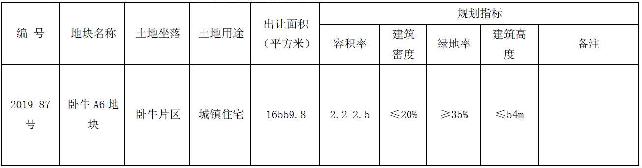 中海1.7亿元竞得江苏徐州泉山区1宗住宅用地-中国网地产