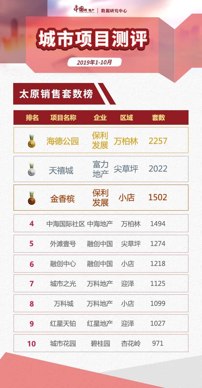 """2019年1-10月太原项目销售""""银十""""平淡 仅10盘入市-中国网地产"""