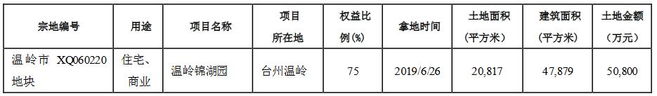 滨江集团:将为温岭滨锦公司提供2.625亿元融资担保-中国网地产