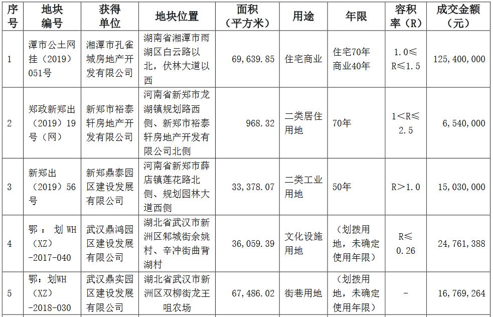 華夏幸福:近期公司新獲10宗地塊 成交金額2.11億元-中國網地産