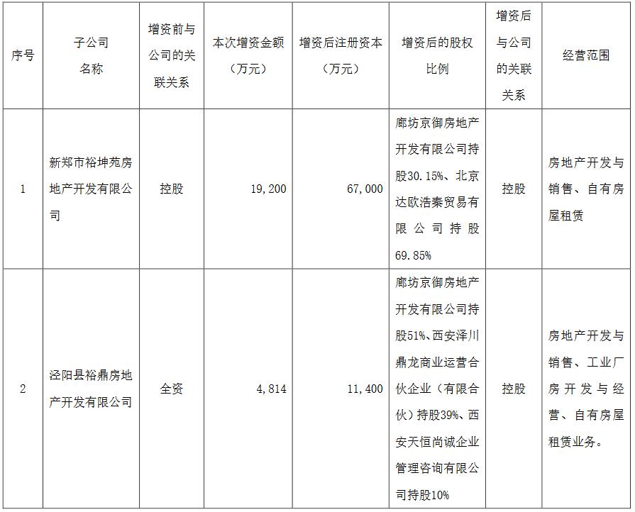 华夏幸福:对外投资8家公司 金额合计约5.58亿元-中国网地产