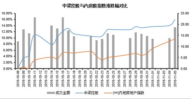 中梁控股被納入恒生綜合指數 前10月銷售數據已超去年全年-中國網地産