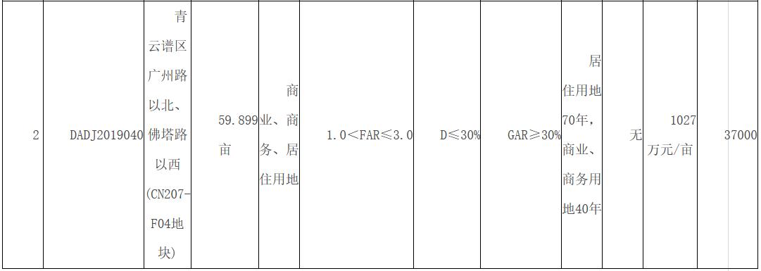 江西南昌2宗地块流拍 起拍总价约12亿元-中国网地产