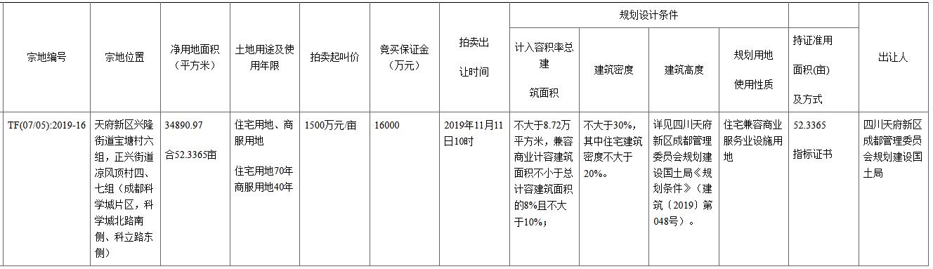 成都10.41亿元出让一宗商住用地 溢价率32.67%-中国网地产