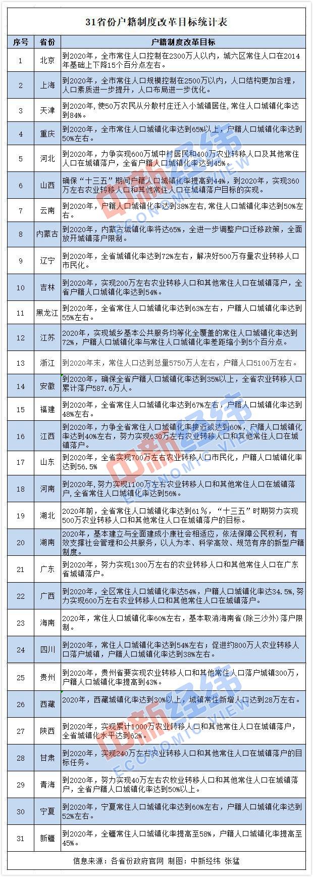 """31省份户籍制度改革进入关键期,2020年将集体""""交卷""""-中国网地产"""