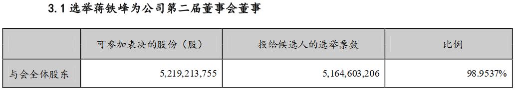 招商蛇口:选举蒋铁峰、朱文凯为公司第二届董事会董事-中国网地产