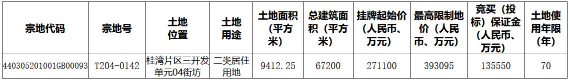 深圳94.13亿元挂牌7宗地块 其中5宗位于前海-中国网地产