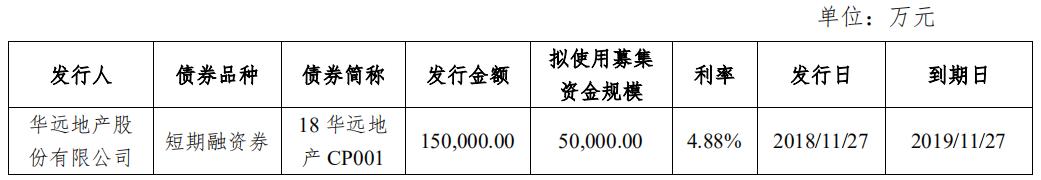 华远地产:成功发行5亿元超短期融资券 票面利率4.06%-中国网地产