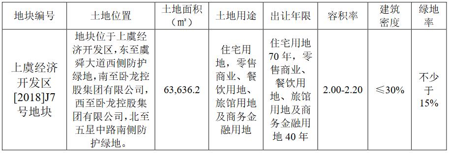 卧龙地产:3.85亿元竞得绍兴市上虞区一宗商住用地-中国网地产
