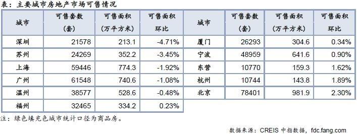 住宅周报:上周楼市成交稳中有降 库存总量小幅下滑-中国网地产