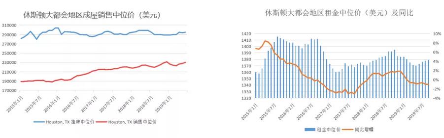 58安居客:三季度美国新屋开工964.3万套 中国用户偏爱中高端住宅项目-中国网地产