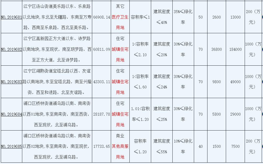 南京集中出让10宗地块 1宗流拍 9宗地揽金69.37亿元-中国网地产