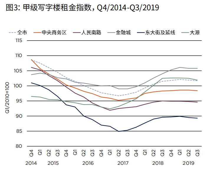 机构:三季度成都写字楼市场需求活跃度不高 录得净吸纳量5.3万平米-中国网地产