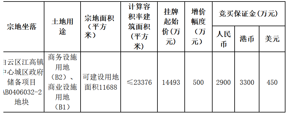 廣州30.67億元新挂2宗地塊 白雲區地塊擬引進企業總部-中國網地産