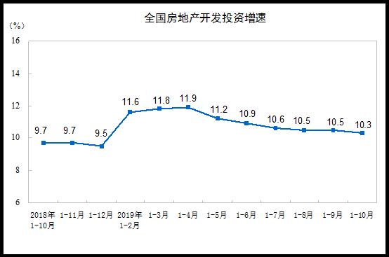 2019房地産市場有望創年度銷售紀錄 市場平穩是主流-中國網地産