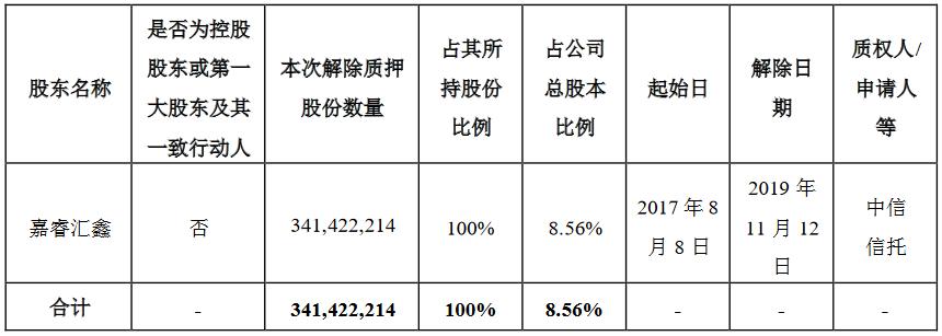樂視網:融創中國解除質押3.41億股股份 佔公司總股本8.56%-中國網地産