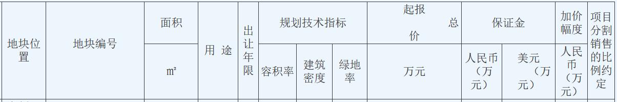 星河集团18.38亿元竞得江苏苏州一宗宅地 溢价率2%-中国网地产