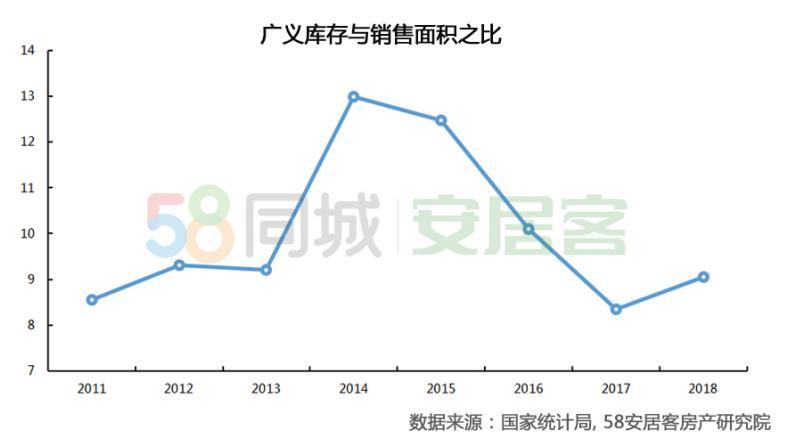 58安居客:一线城市空置率分化 二线城市租赁需求增速后劲足-中国网地产