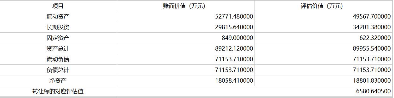 中国中铁拟转让成都华信大足房地产35%股权 挂牌底价5922.58万元-中国网地产
