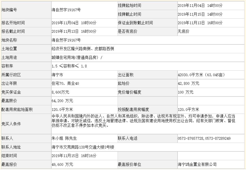 科大&鴻翔4.96億元競得嘉興一宗商住用地 溢價率15.89%-中國網地産