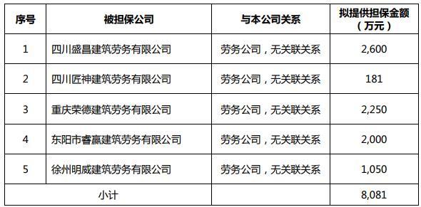 藍光發展:為8家公司提供不超過16.83億元擔保-中國網地産