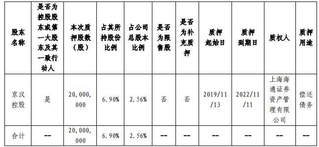 京漢股份:京漢控股質押2000萬股股份 並解除質押2466萬股股份-中國網地産