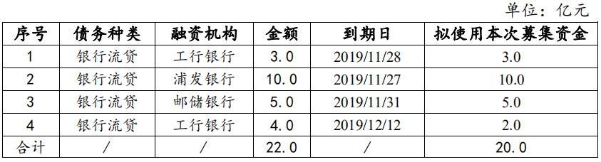 金隅集團:成功發行20億元中期票據 票面利率4.13%-中國網地産