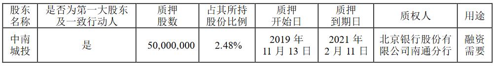 中南建設:中南城投質押5000萬股股份 佔其所持股份2.48%-中國網地産