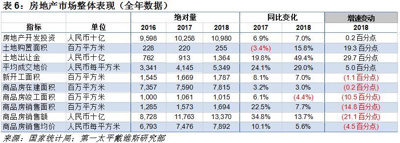 机构:前10月全国房地产开发投资额累计11.0万亿元 同比增10.3%-中国网地产