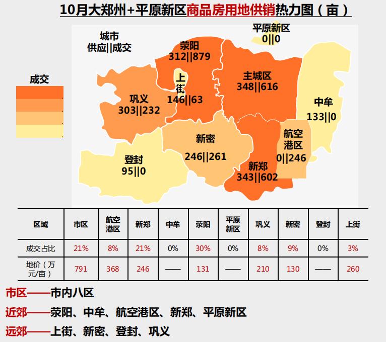机构:10月郑州市区土地市场供降销升 住宅用地成交486亩-中国网地产