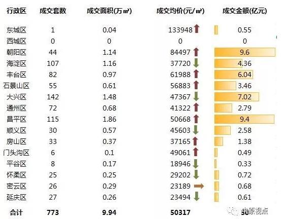 机构:本周北京新建住宅市场成交50亿元 环比上涨3.6%-中国网地产