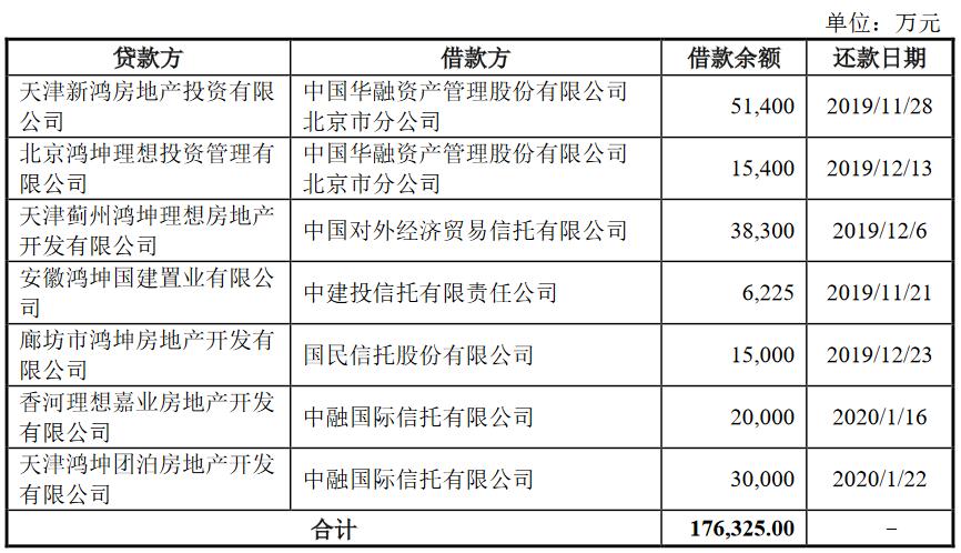鴻坤地産:擬發行5.5億元公司債券 用於償還有息負債-中國網地産