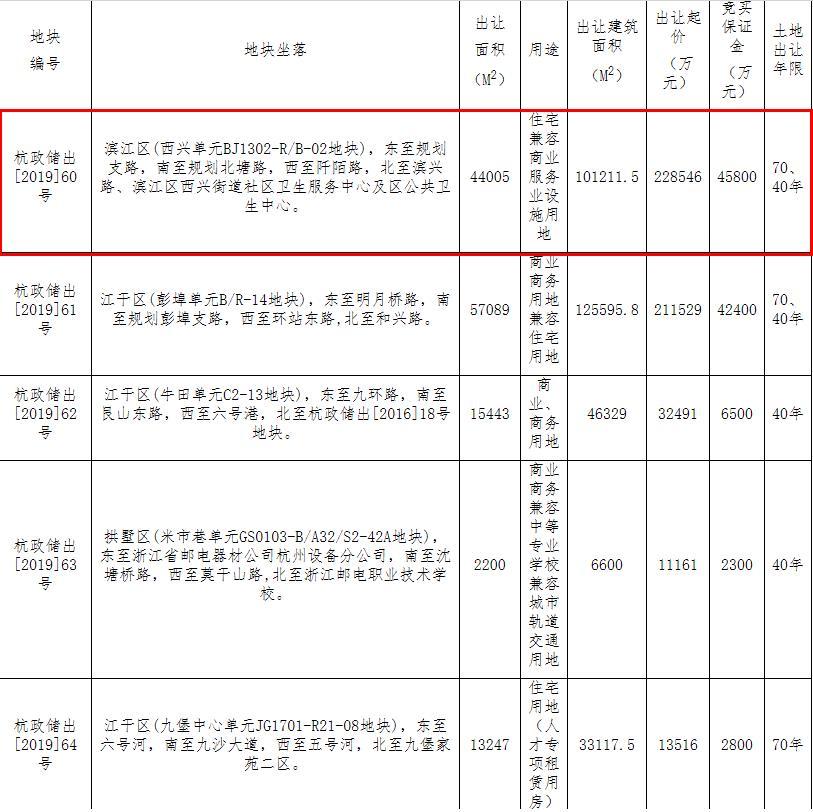 滨江集团25.75亿元竞得滨江区1宗商住用地-大发一分pk10网地产