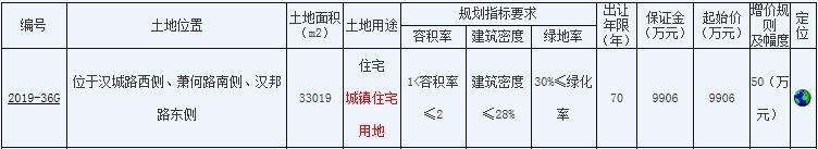 華宇地産9906萬元競得徐州沛縣1宗住宅地塊-中國網地産